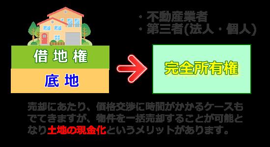 底地と借地権を第三者へ売却