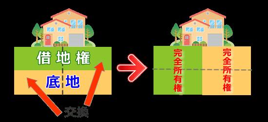 底地と借地権を交換